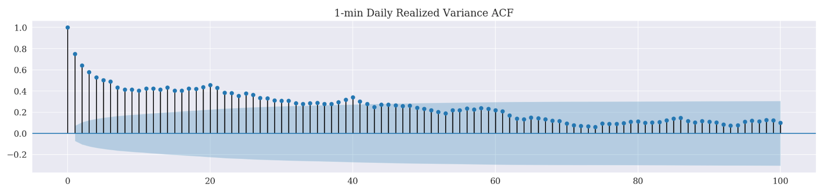 1_min_daily_realized_variance_acf.png