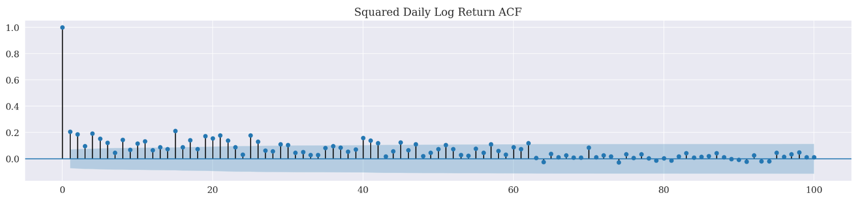 squared_daily_log_return_acf.png