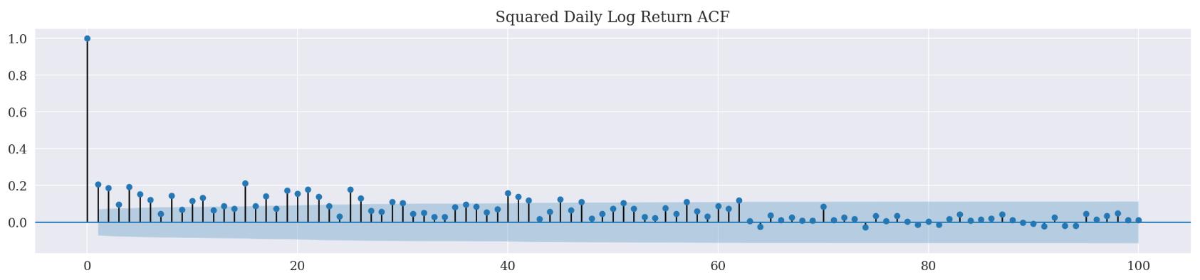 squared_daily_log_return_acf.png